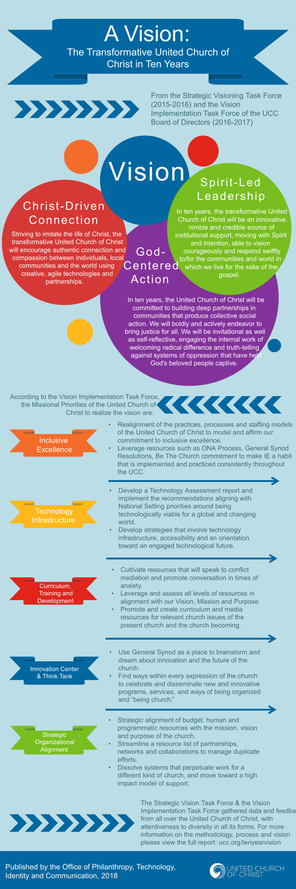 Infographic: A Vision: The Transformative United Churchf of Christ in Ten years