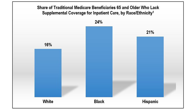Chart_Share_of_Traditional_Medicare_Beneficiaries.jpg