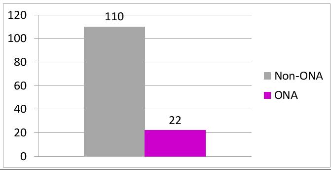 ONA v non-ONA closures or mergers 2014-18