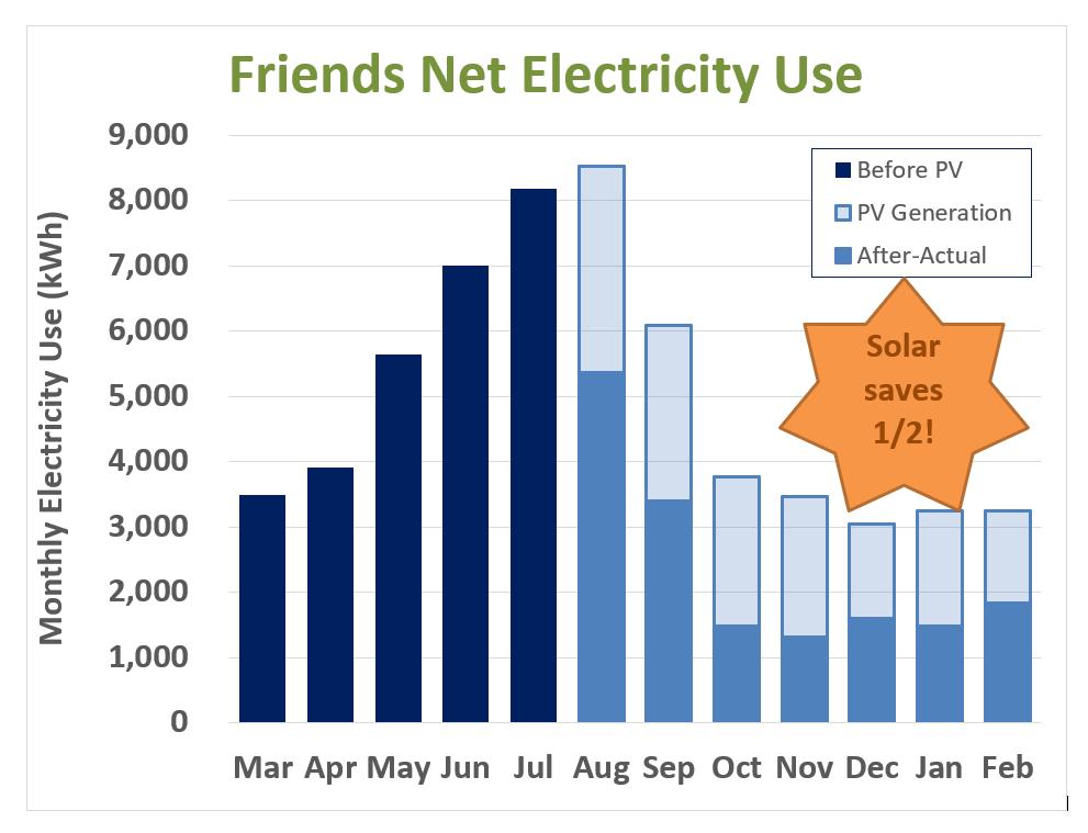 Solar usage graph, College Station, Tex.
